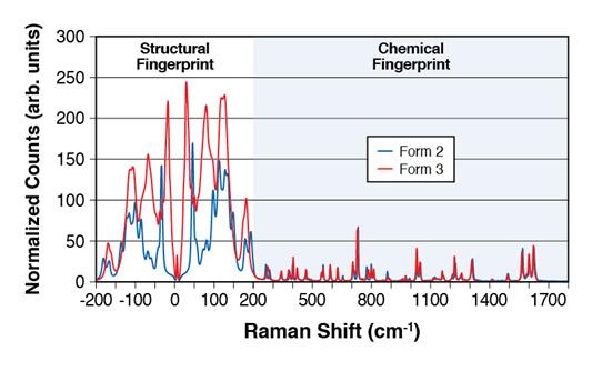 Abb. 1: THz-Raman-Spektrum von 2 Versionen eines pharmazeutischen Wirkstoffes. Die konventionelle Raman-Analyse ergibt chemische Fingerprint-Daten (blauer Bereich) wobei die Differenzierung der Form schwierig ist. Durch die Erweiterung des Raman-Bereiches in die THz-Region (weißer Bereich) zeigt der strukturelle Fingerprint bei wesentlich größerer Signalstärke  bessere charakteristische Differenzierung
