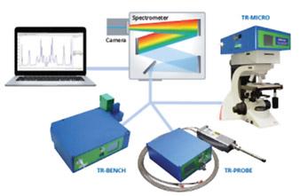 Abb.2: Eine wirtschaftliche Methode zur Nutzung von THz-Raman Anwendungen ist die Integration als add-on Modul für ein bestehendes Raman-Spektrometer und Mikroskop.