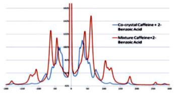 Abb. 3:  Das THz- Raman Spektrum zeigt klar erkennbar die Verschiebung der spektralen Maxima, die bei der Bildung von Co-Kristallen in einer Mischung von Coffein und 2-Bezoesäure eintritt.