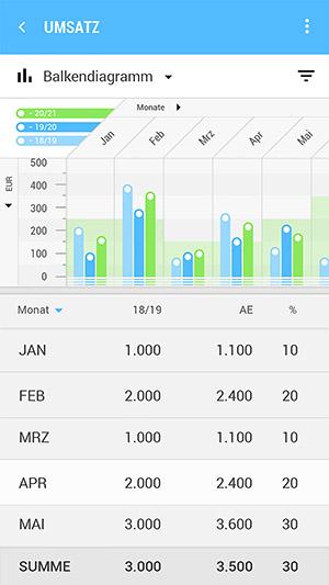 Mobile Auftragserfassungs- und CRM-Lösung DeDeSales