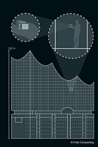 Ein einziger Zuckerwürfel, verteilt in der Hamburger Elbphilharmonie: Derartig geringe Raumluftkonzentrationen müssen in der Pharmaproduktion täglich eingehalten werden.