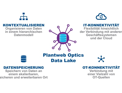 Plantweb Optics Data Lake ist ein Bestandteil des digitalen Ökosystems Plantweb von Emerson