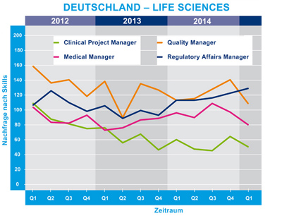 Life Sciences-Spezialisten Hays AG