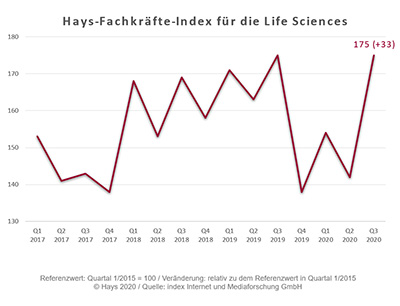 Hays-Fachkräfte-Index Life Sciences Q3/2020: Kräftig steigender Bedarf an den Life Sciences im 3. Quartal 2020