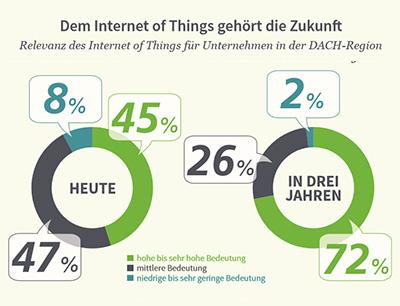 """Die IDG-Studie """"Internet of Things in Deutschland 2016"""", die mit Unterstützung von Dimension Data Deutschland entstand, zeigt, dass 55 Prozent der Unternehmen dem Thema """"Internet der Dinge"""" noch keine hohe Relevanz für ihr heutiges Geschäft beimessen und glauben, dass sie noch drei Jahre Zeit für die Umsetzung haben"""
