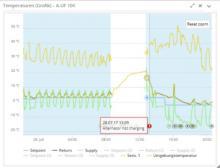 Leicht nachzuvollziehen: Temperaturverlauf mit Abschaltalarm
