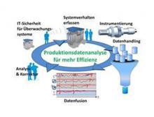 Condition Monitoring als Kreislauf