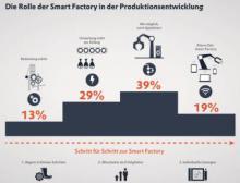 Über die Bedeutung der Digitalisierung in der Produktionsentwicklung ist sich eine große Mehrheit bewusst. Bei der Umsetzung gibt es jedoch Unterschiede