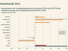 Arzneimittel-Atlas 2015