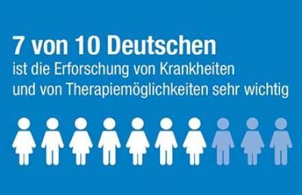 Studienergebnisse Amgen zum Interesse der Deutschen an medizinischer Forschung